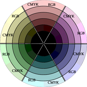 Pastel Color Wheel RGB vs CMYK